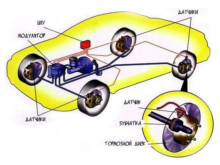 Принцип работы системы ABS в автомобиле