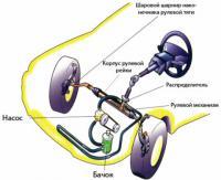 Для чего автомобилю гидравлический усилитель руля?